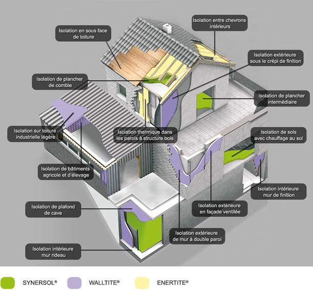 Plan de l'isolation de votre maison
